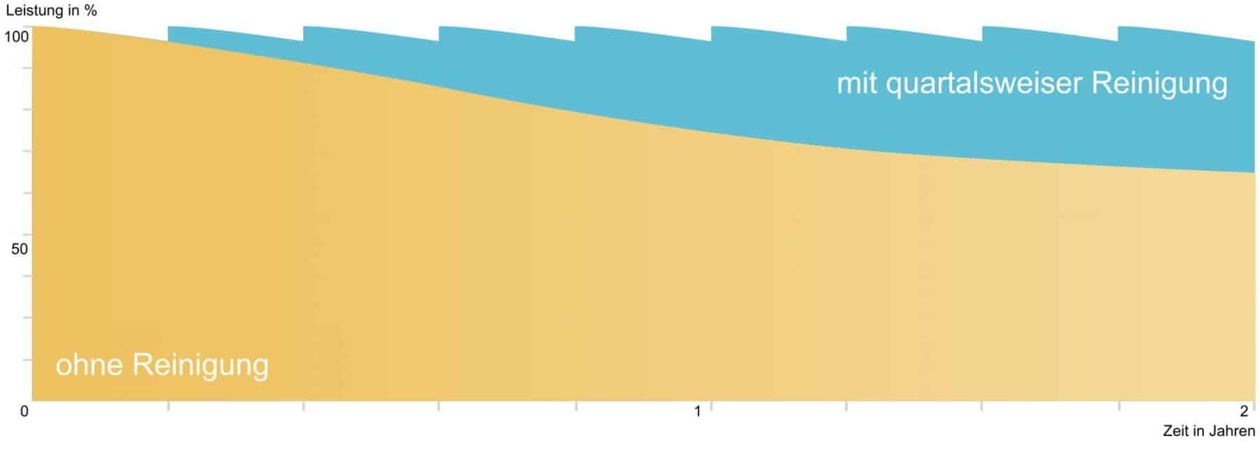Grafische Darstellung über den Verlust an Leistung der Solaranlage ohne regelmäßige Reinigung.
